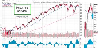 Divergencias SPX