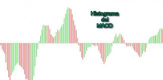 Histograma MACD