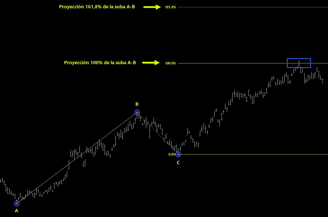 Fibonacci Proyección
