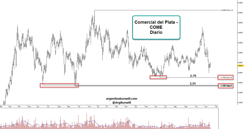 Comercial del Plata