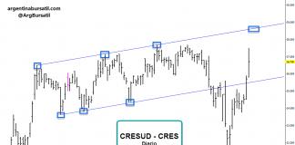 Cresud