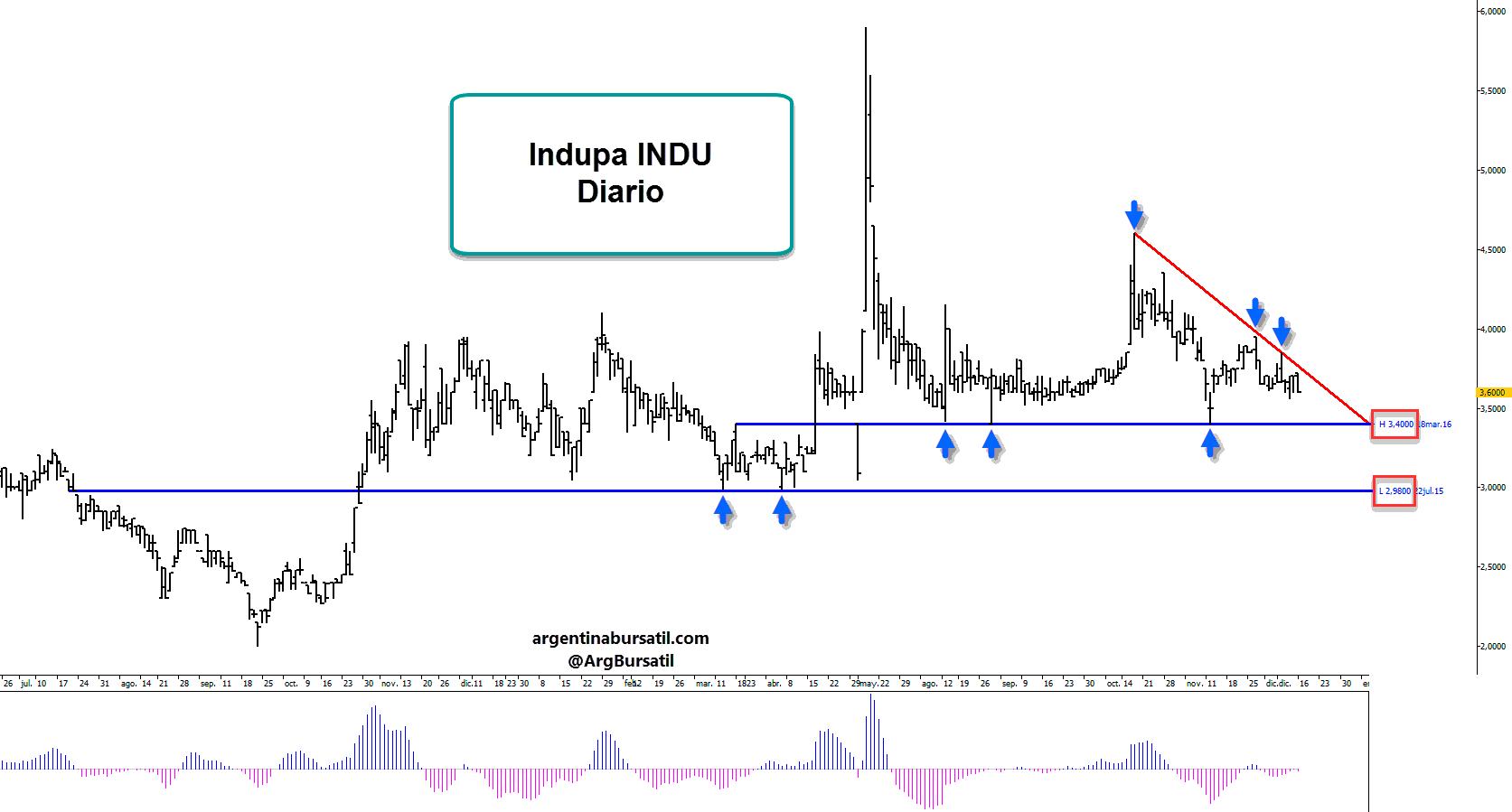 Indupa