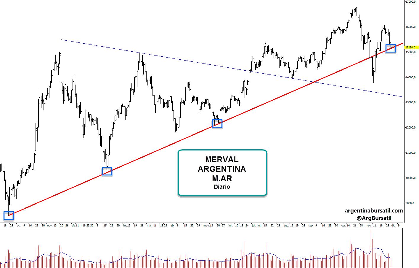 Merval Argentina