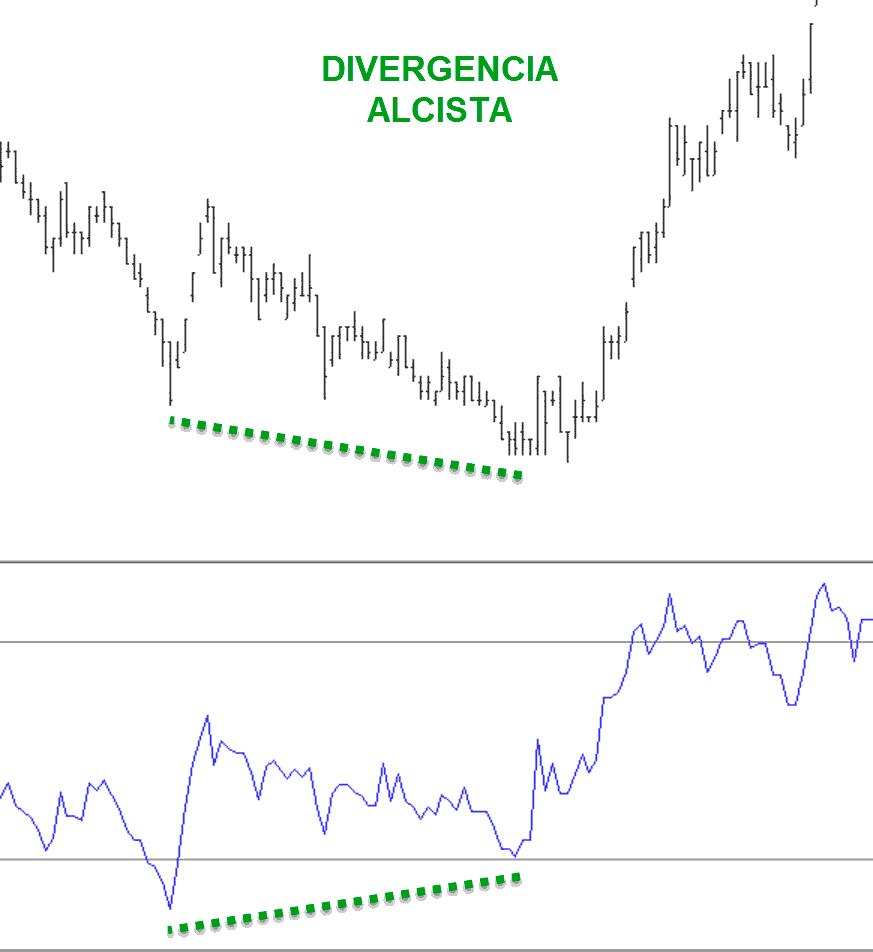 Divergencia Alcista