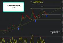 Andes Energía